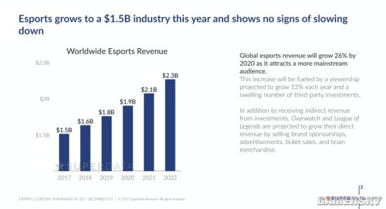 2017年电竞市场报告:《英雄联盟》月活用户超1亿