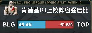 【战报】相似结局TOP偷家失败,BLG扭转局势扳回一城